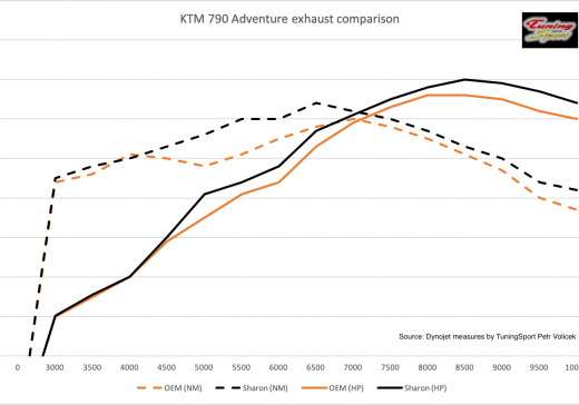 KTM 790 Exhaust comparison